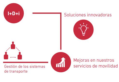 competitividad e innovación